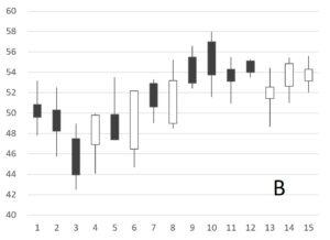 Chart B